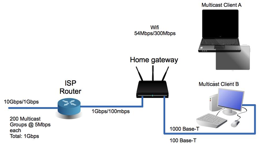 Diagramas mcast_1a