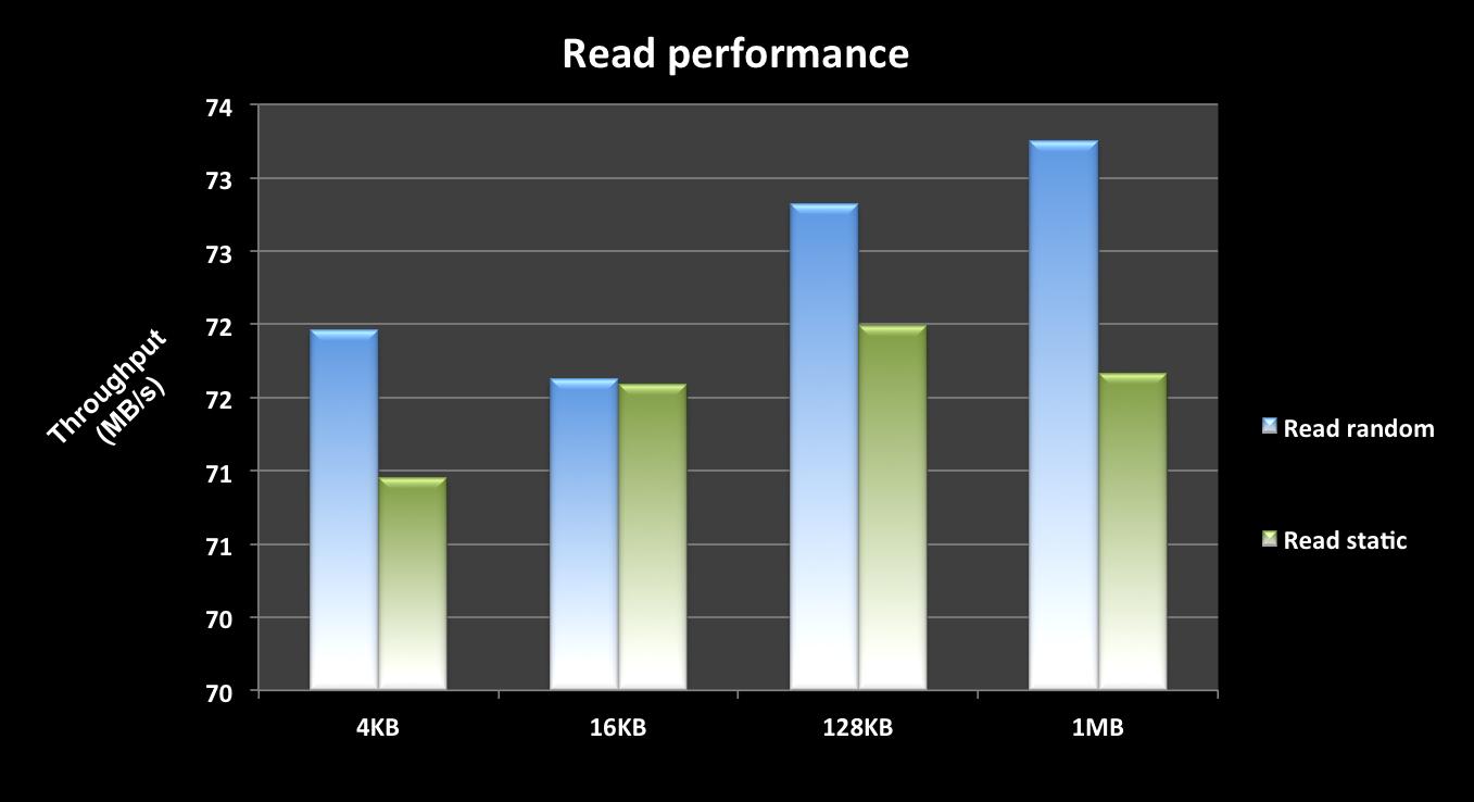 MicroSD Reader USB 3.0 Read Test