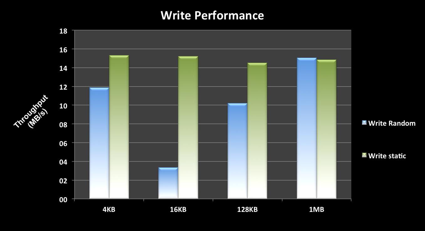 MicroSD Reader USB 3.0 Write Test