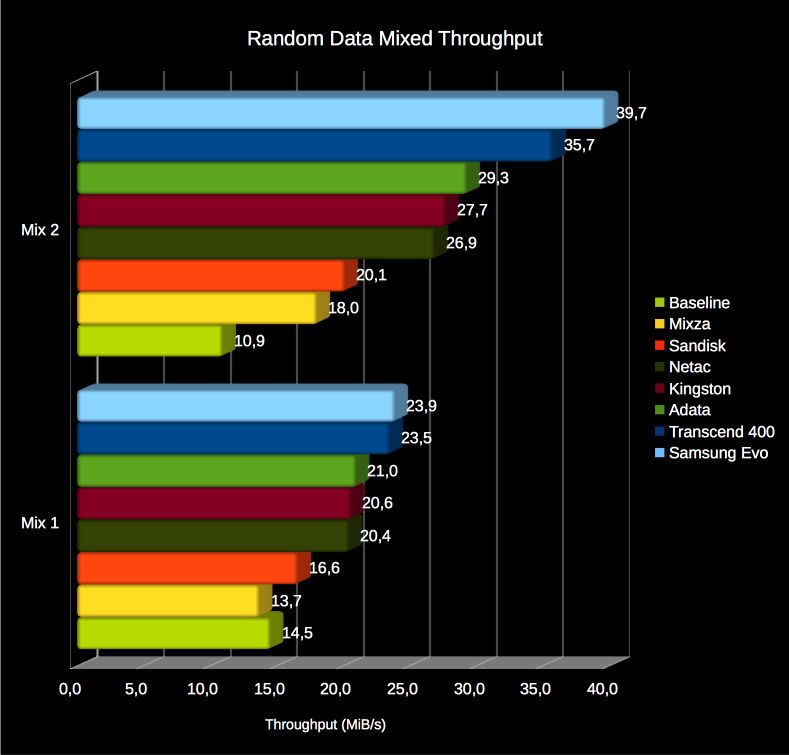 random_data_mixed_shootout