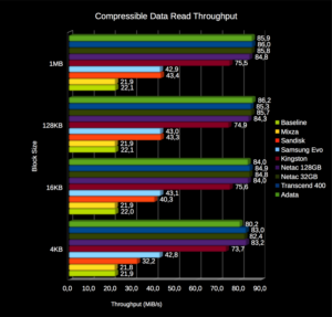 Compressible data read throughput