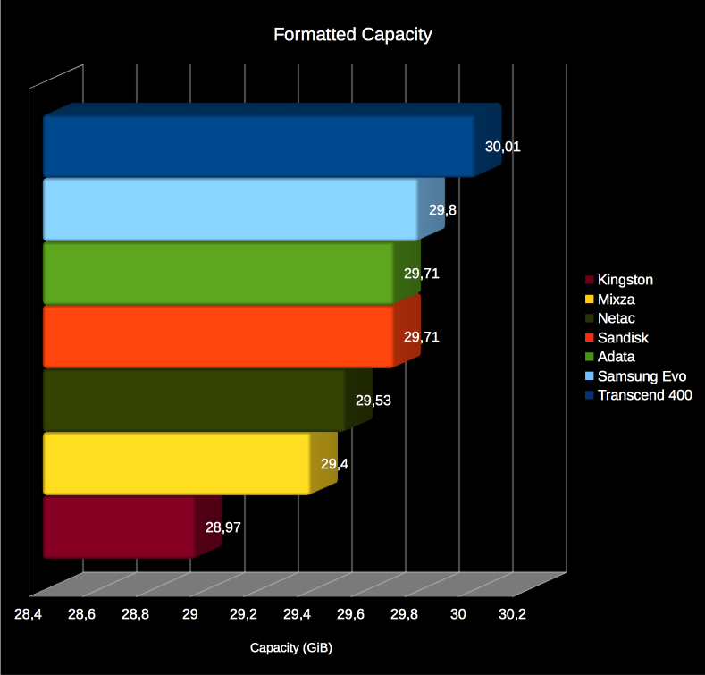 formatted_capacity_shootout