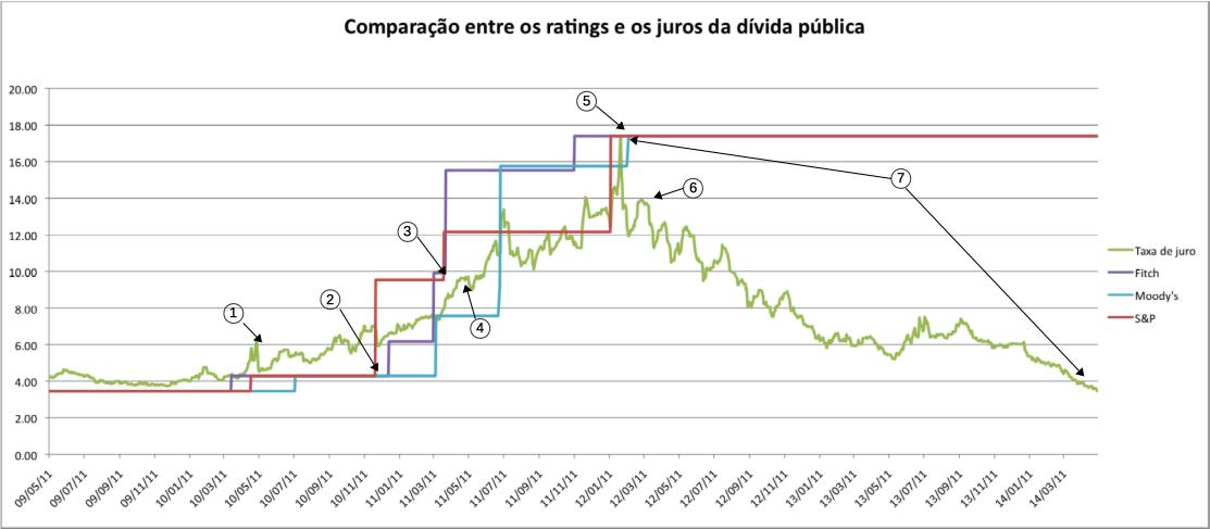 Comparação entre os juros da dívida pública os ratings