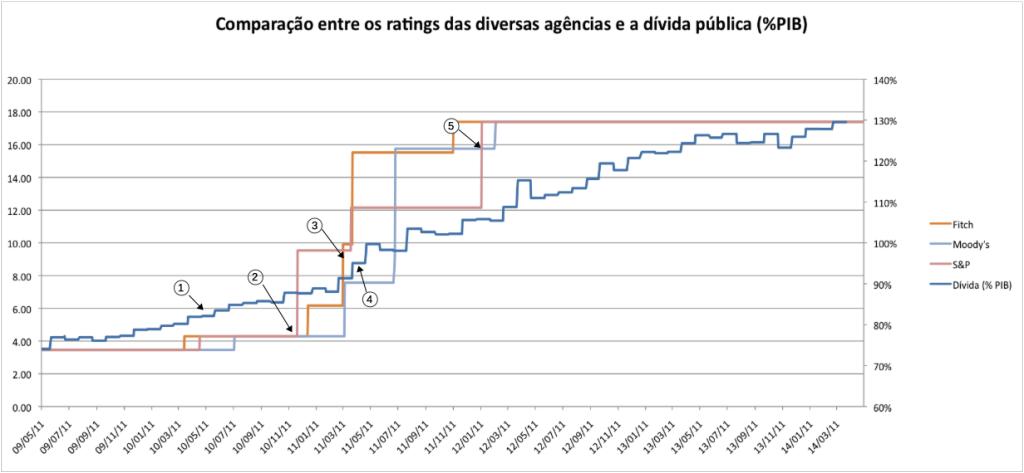 Comparação entre a dívida pública os ratings