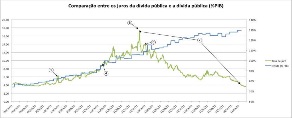 Comparação entre os juros da dívida pública e a dívida pública em função do PIB