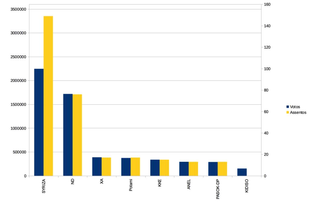 Resultados das eleições gregas de 2015
