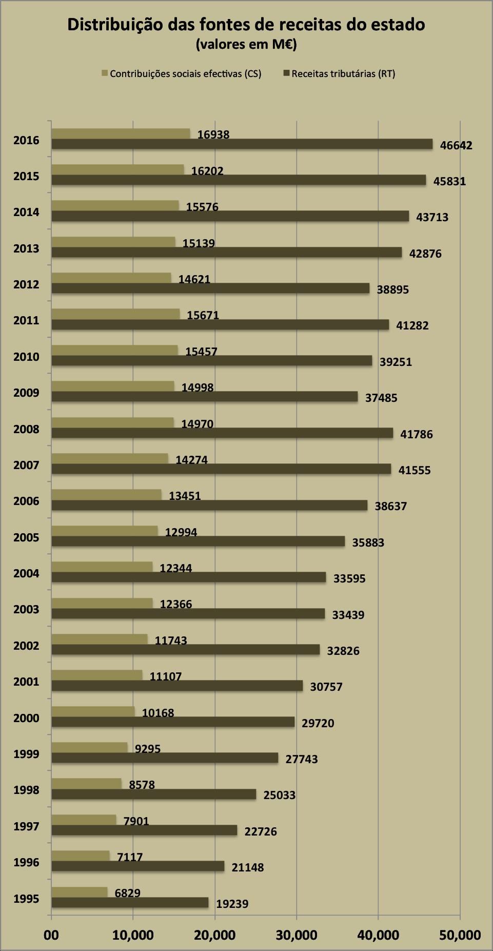 Tabela 1 - Distribuição das receitas do Estado em Milhões de Euros
