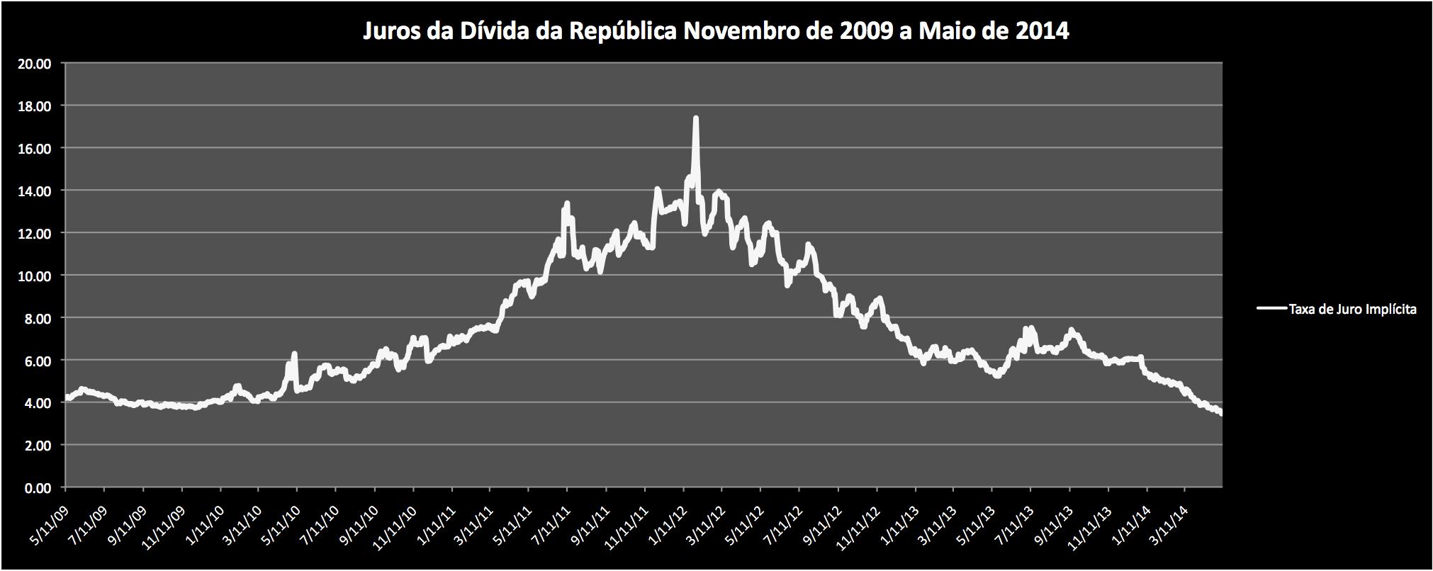 Uma história de dois mundos: os juros da dívida pública e as agências de rating