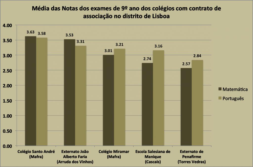 Notas dos colégios com contrato de associação no distrito de Lisboa