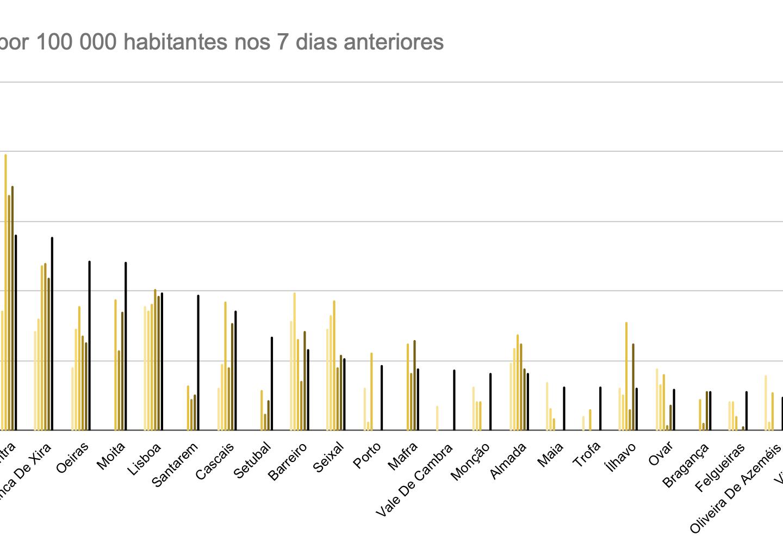 Odivelas chega ao topo da lista dos concelhos com maior número de contágios per capita.