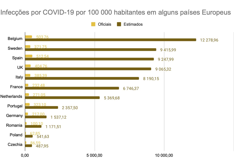 Portugal terá atingido as 240 000 infecções em Junho, o que o coloca entre os melhores da Europa