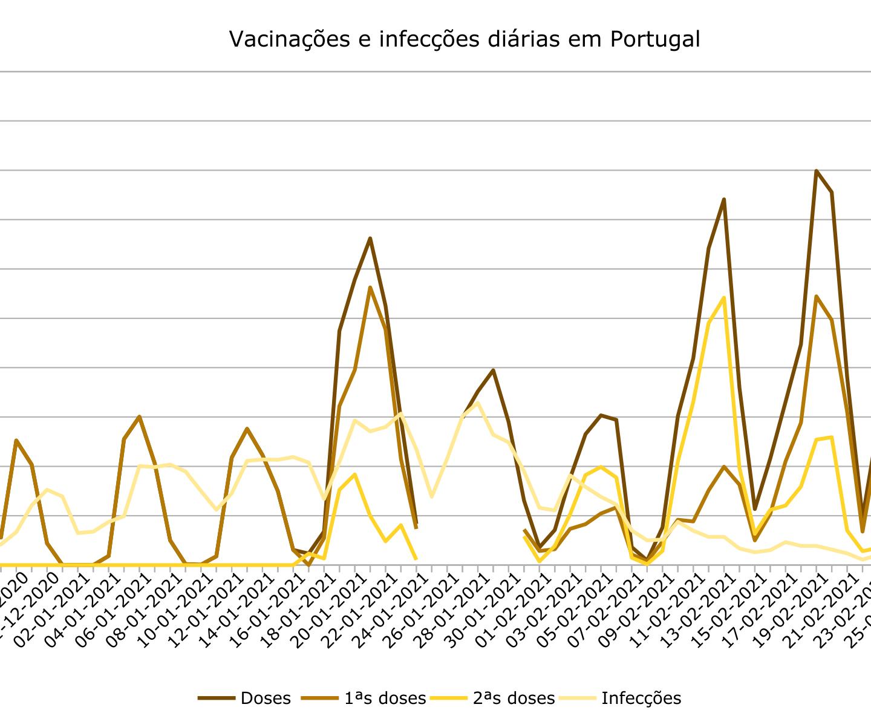 Segundo mês de vacinações em números: novo record de doses num único dia: 45000.